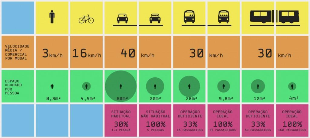 Espaço ocupado por uma pessoa a pé, em bicicleta, carro, ônibus e ônibus articulado