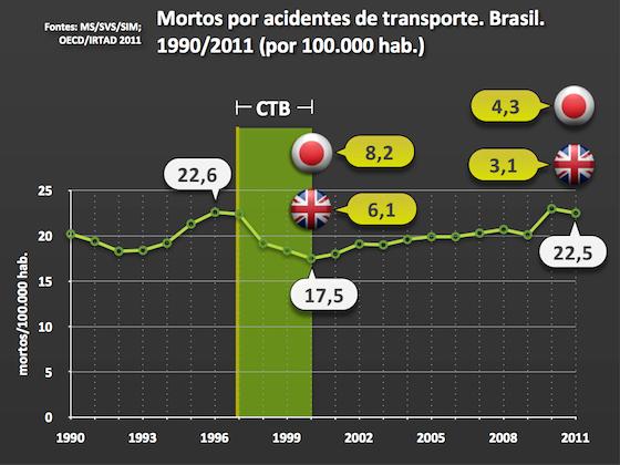 Mortos no trânsito no Brasil - Eduardo Biavati