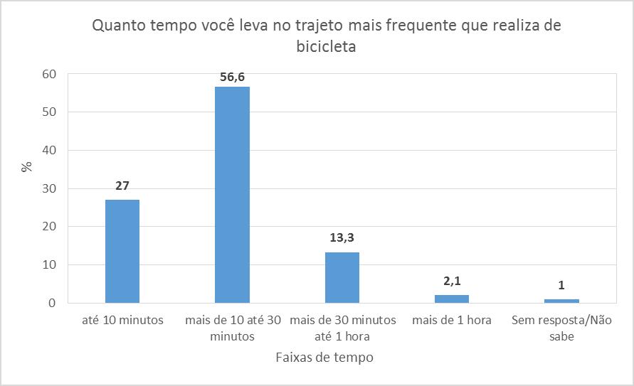 RJ-preliminares-tempo