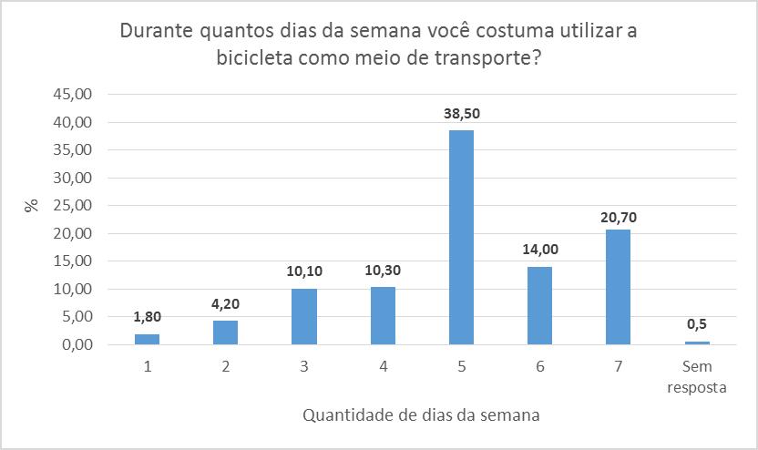 SP-preliminares-frequencia